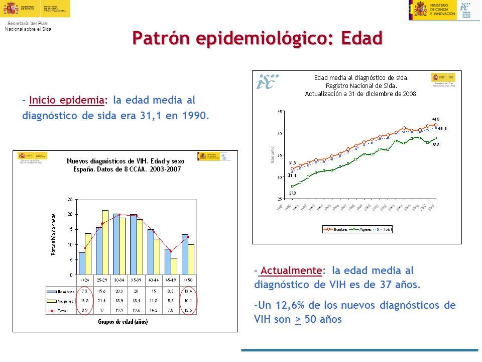 Secretaría del Plan Nacional sobre el Sida Patrón epidemiológico: Edad – Inicio epidemia: la edad media al diagnóstico de sida era 31,1 en 1990. – Act