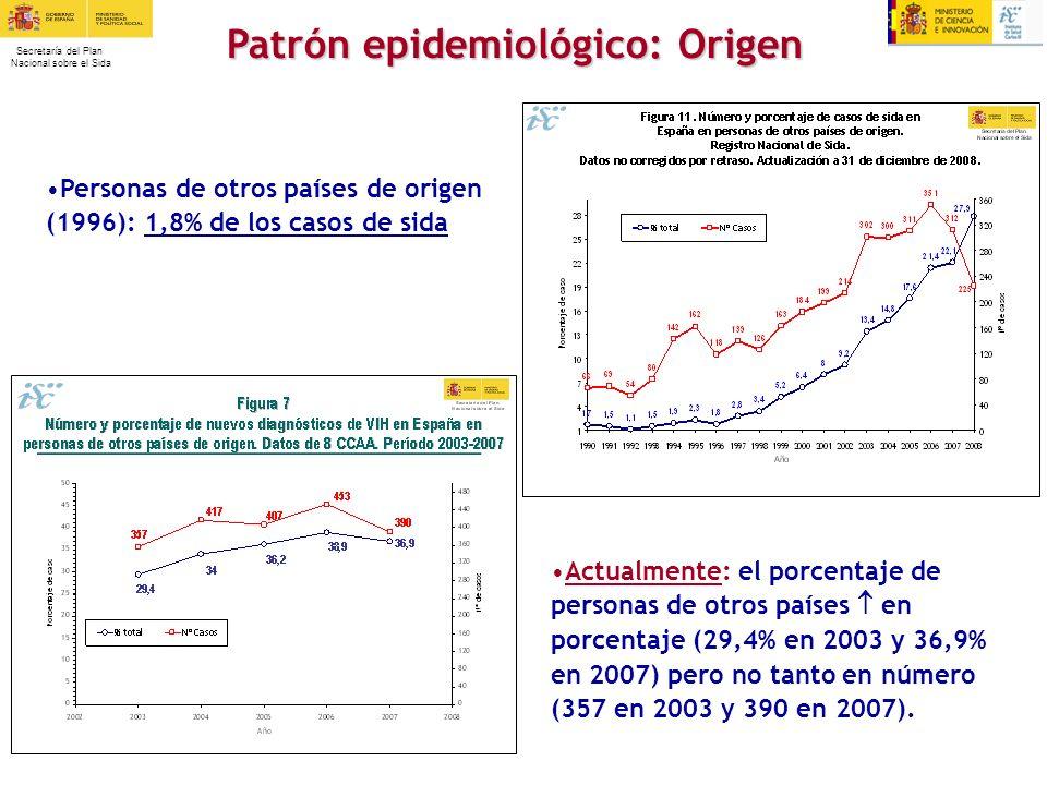 Secretaría del Plan Nacional sobre el Sida Personas de otros países de origen (1996): 1,8% de los casos de sida Patrón epidemiológico: Origen Patrón e