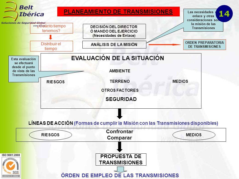 DECISIÓN DEL DIRECTOR Ó MANDO DEL EJERCICIO (Necesidades de Enlace) PLANEAMIENTO DE TRANSMISIONES ANÁLISIS DE LA MISIÓN ¿Cuánto tiempo tenemos.