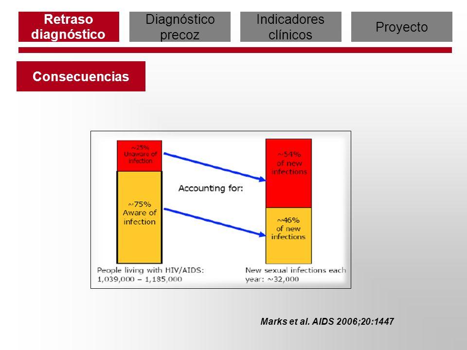 Marks et al. AIDS 2006;20:1447 Consecuencias Retraso diagnóstico Diagnóstico precoz Indicadores clínicos Proyecto
