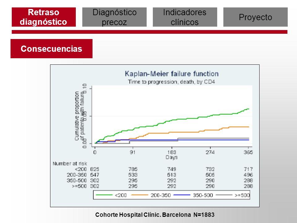 Retraso diagnóstico Diagnóstico precoz Indicadores clínicos Proyecto Consecuencias Cohorte Hospital Clínic. Barcelona N=1883