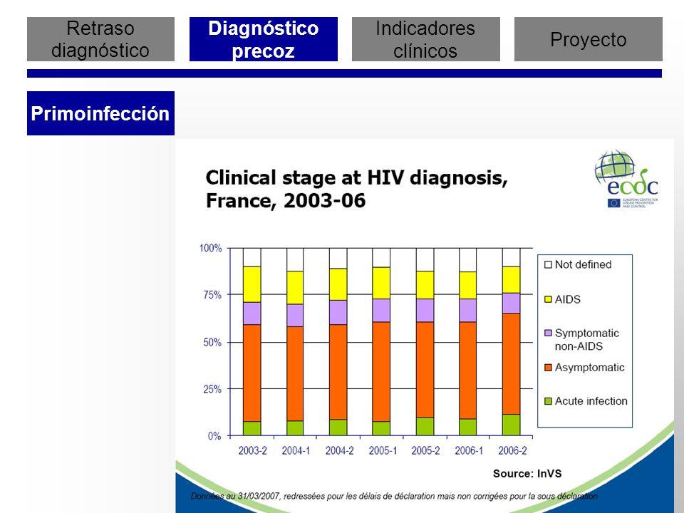 Retraso diagnóstico Diagnóstico precoz Indicadores clínicos Proyecto