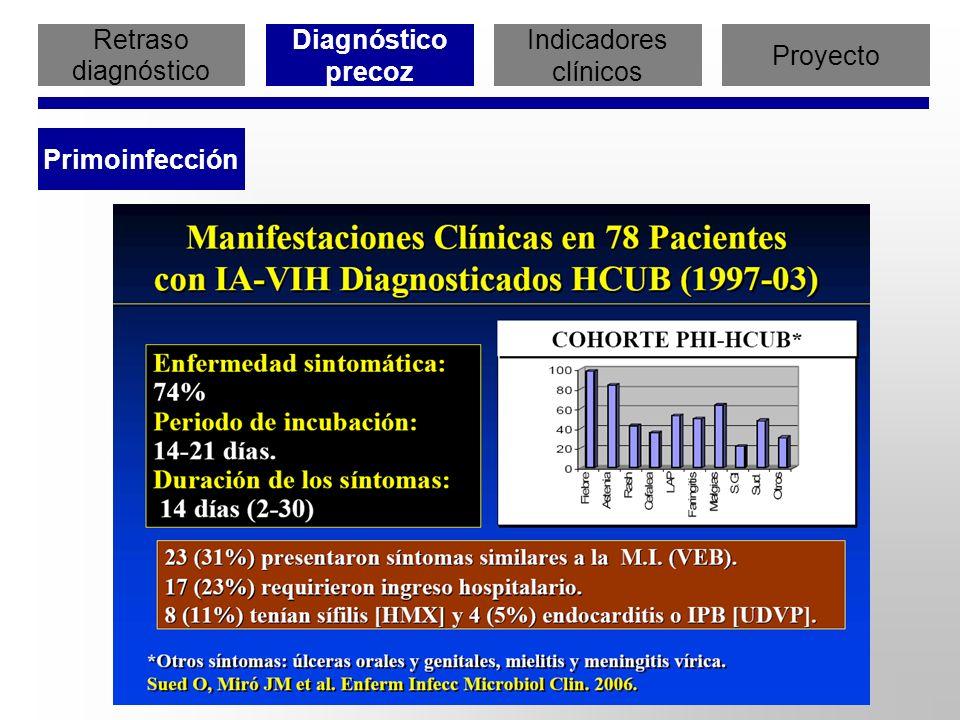 Retraso diagnóstico Diagnóstico precoz Indicadores clínicos Proyecto Primoinfección Sudarshi D et al.