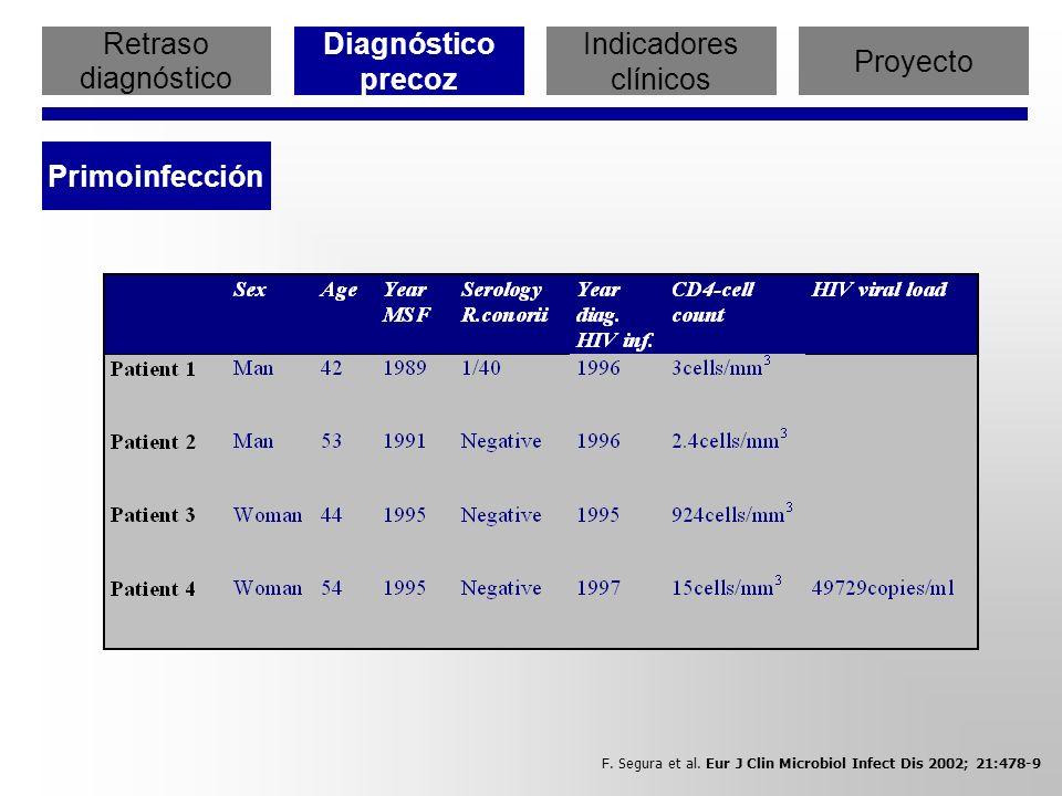 Retraso diagnóstico Diagnóstico precoz Indicadores clínicos Proyecto Primoinfección CONCLUSIONES CONCLUSIONES Algunos pacientes con primoinfección por el VIH desarrollan un cuadro de fiebre y exantema similar al de la Fiebre Botonosa Mediterránea.