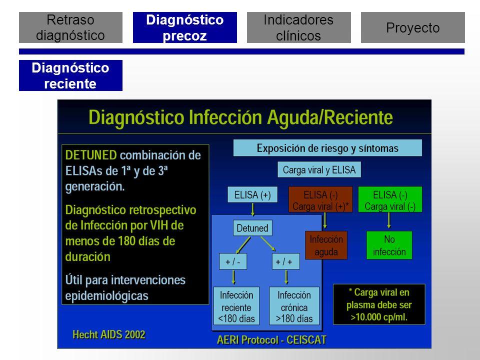 Retraso diagnóstico Diagnóstico precoz Indicadores clínicos Proyecto Diagnóstico reciente