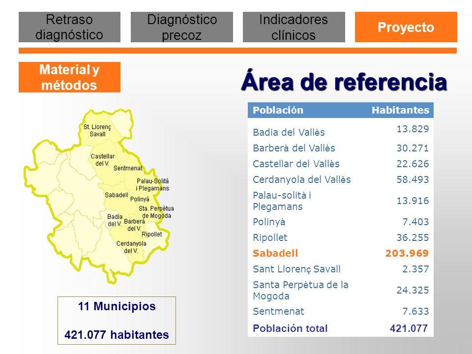 Período: 2007-2009 Se interviene a través de los Profesionales Sanitarios de la Red Asistencial Pública del área geográfica de referencia del Hospital promoviendo su implicación en la detección precoz de casos.