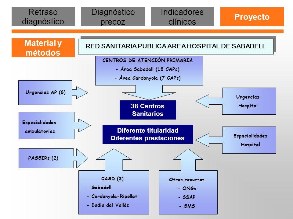 RED SANITARIA PUBLICA AREA HOSPITAL DE SABADELL CENTROS DE ATENCIÓN PRIMARIA - Área Sabadell (18 CAPs) - Área Cerdanyola (7 CAPs) Especialidades Hospi