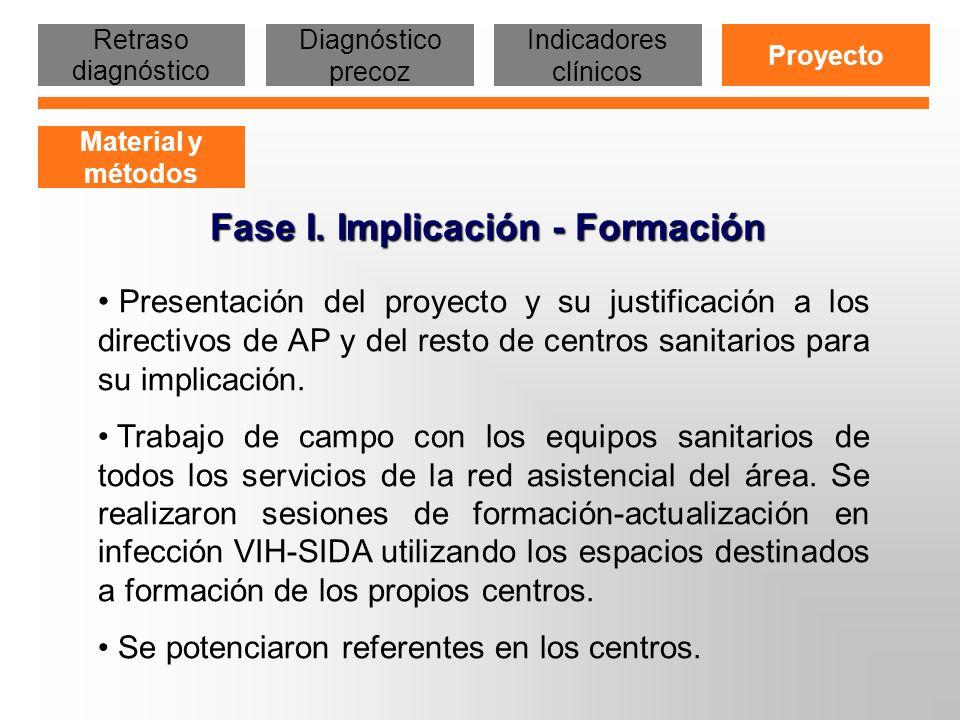 Presentación del proyecto y su justificación a los directivos de AP y del resto de centros sanitarios para su implicación. Trabajo de campo con los eq