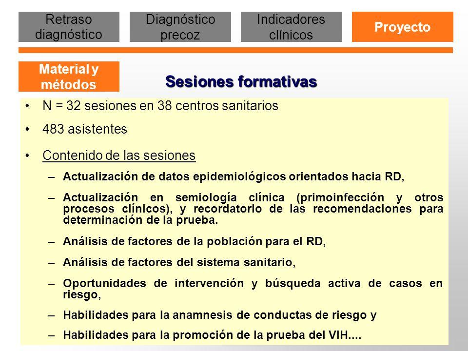 Sesiones formativas N = 32 sesiones en 38 centros sanitarios 483 asistentes Contenido de las sesiones –Actualización de datos epidemiológicos orientad