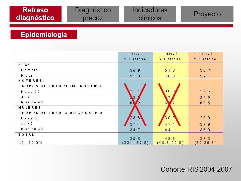 Retraso diagnóstico Diagnóstico precoz Indicadores clínicos Proyecto Epidemiología Cohorte-RIS 2004-2007