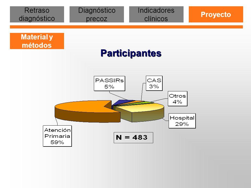 Participantes Retraso diagnóstico Diagnóstico precoz Indicadores clínicos Proyecto Material y métodos