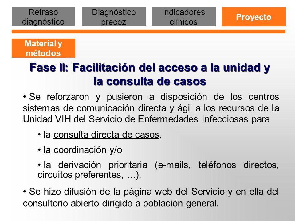 Fase II: Facilitación del acceso a la unidad y la consulta de casos Se reforzaron y pusieron a disposición de los centros sistemas de comunicación dir