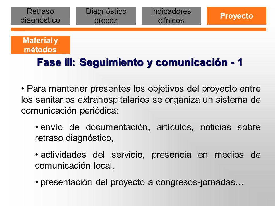 Fase III: Seguimiento y comunicación - 2 Se monitorizan: el número de pruebas realizadas en el laboratorio del hospital y en el laboratorio de referencia para centros no hospitalarios, el resultado de las pruebas VIH la procedencia de la demanda, la derivación de casos la situación clínico - inmunológica de los infectados en el momento del diagnóstico (primoinfección, diagnóstico temprano, diagnóstico retardado...) Retraso diagnóstico Diagnóstico precoz Indicadores clínicos Proyecto Material y métodos