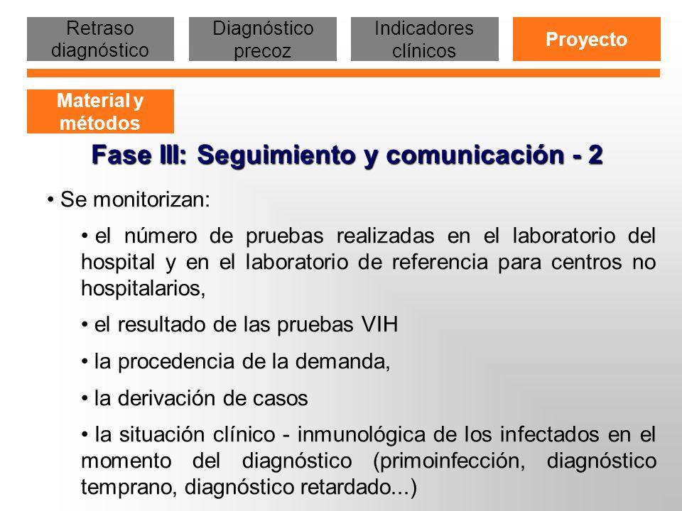 Fase III: Seguimiento y comunicación - 2 Se monitorizan: el número de pruebas realizadas en el laboratorio del hospital y en el laboratorio de referen