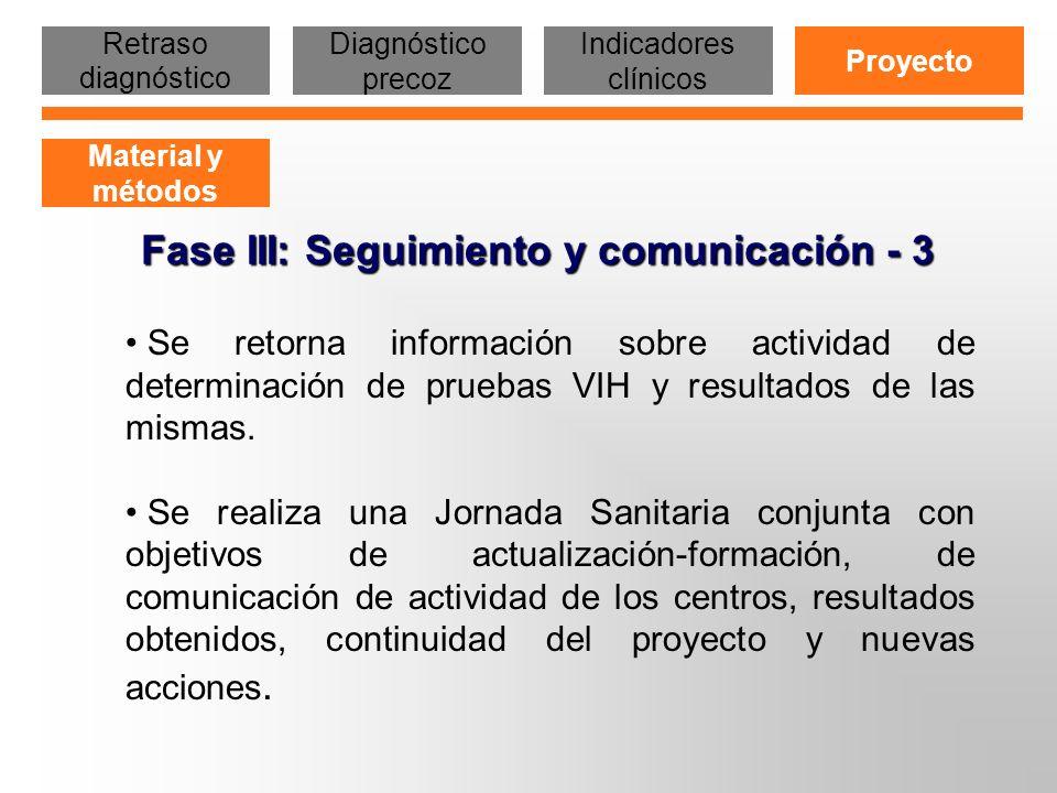 Fase III: Seguimiento y comunicación - 3 Se retorna información sobre actividad de determinación de pruebas VIH y resultados de las mismas. Se realiza