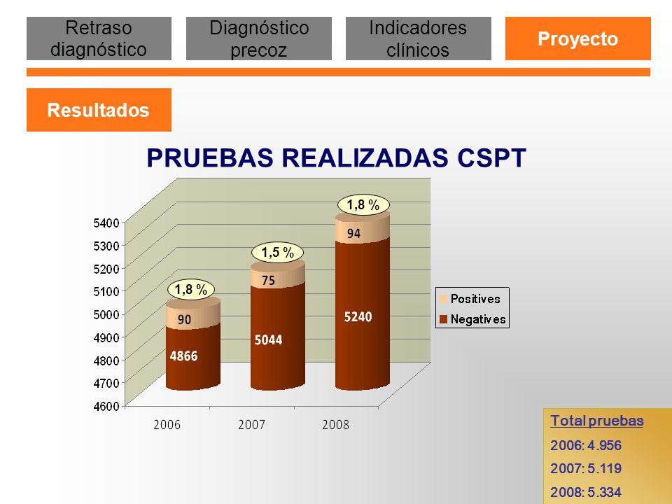 PRUEBAS REALIZADAS CSPT 1,8 % 1,5 % 1,8 % Total pruebas 2006: 4.956 2007: 5.119 2008: 5.334 Retraso diagnóstico Diagnóstico precoz Indicadores clínico