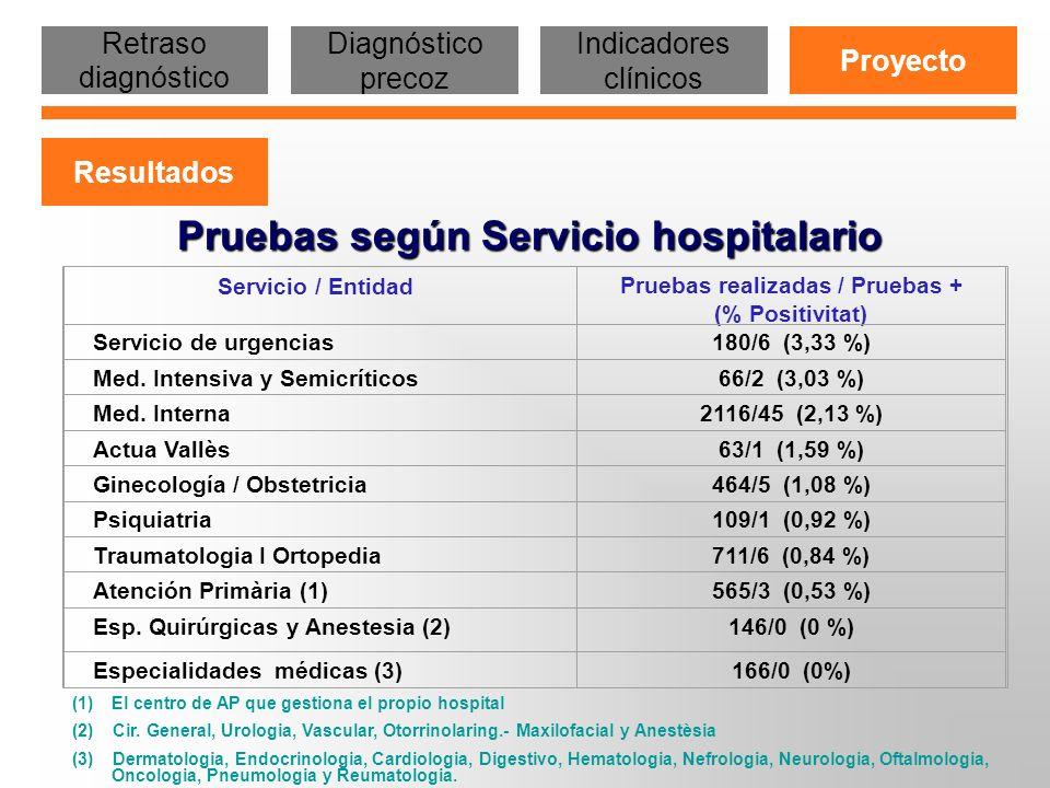Pruebas según Servicio hospitalario Servicio / EntidadPruebas realizadas / Pruebas + (% Positivitat) Servicio de urgencias180/6 (3,33 %) Med. Intensiv