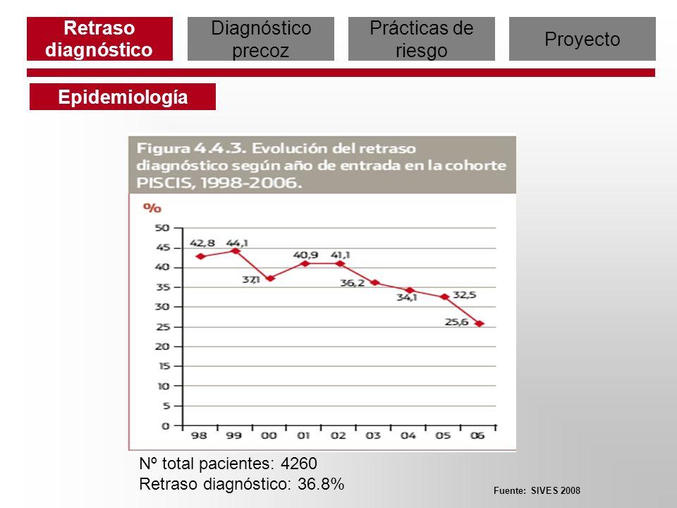 Fuente: SIVES 2008 Nº total pacientes: 4260 Retraso diagnóstico: 36.8% Retraso diagnóstico Diagnóstico precoz Prácticas de riesgo Proyecto Epidemiolog