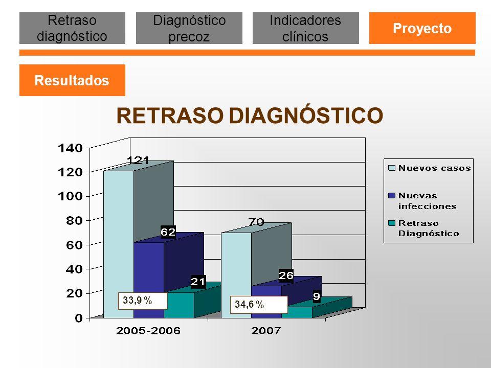 RETRASO DIAGNOSTICO 33,9 % 34,6 % 50 % Retraso diagnóstico Diagnóstico precoz Indicadores clínicos Proyecto Resultados