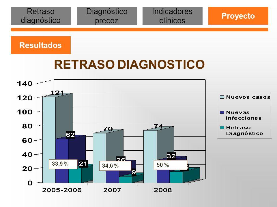 RETRASO DIAGNOSTICO 44,4 %34,6 %50 %25,8 % Retraso diagnóstico Diagnóstico precoz Indicadores clínicos Proyecto Resultados