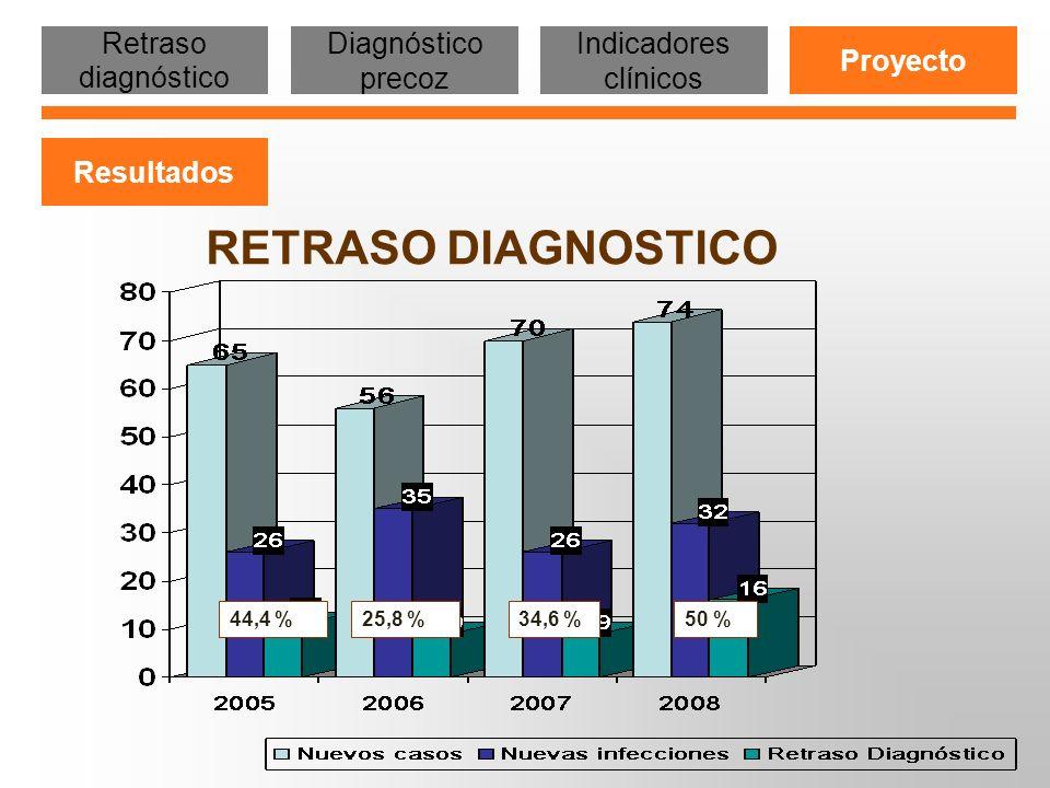 33,9 % 43,1 % Retraso diagnóstico Diagnóstico precoz Indicadores clínicos Proyecto Resultados RETRASO DIAGNOSTICO