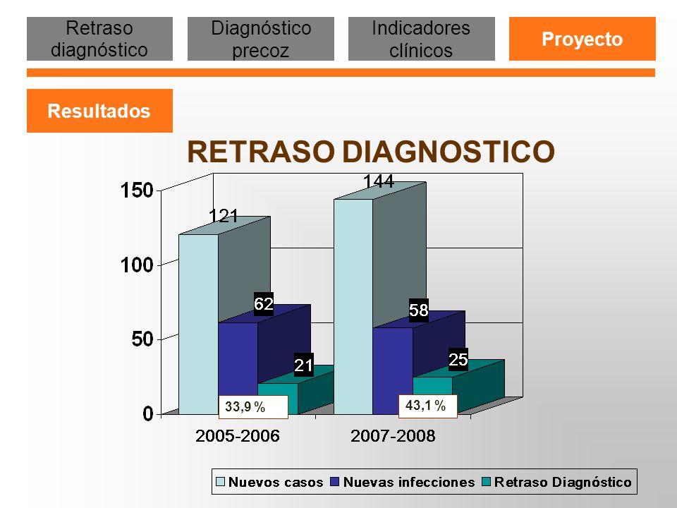 33,9 %43,1 % Retraso diagnóstico Diagnóstico precoz Indicadores clínicos Proyecto Resultados RETRASO DIAGNOSTICO