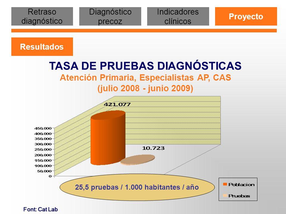 Font: Cat Lab Tasa positividad 0,24 % TASA DE POSITIVIDAD Atención Primaria, Especialistas AP, CAS (julio 2008 - junio 2009) Retraso diagnóstico Diagnóstico precoz Indicadores clínicos Proyecto Resultados