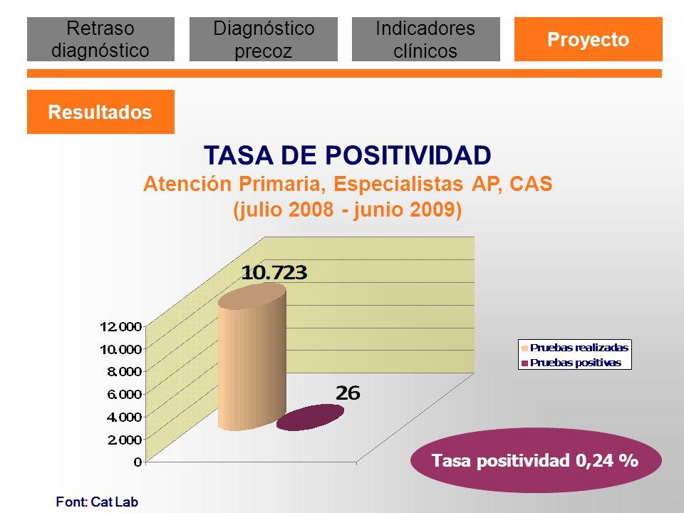Font: Cat Lab Tasa positividad 0,24 % TASA DE POSITIVIDAD Atención Primaria, Especialistas AP, CAS (julio 2008 - junio 2009) Retraso diagnóstico Diagn