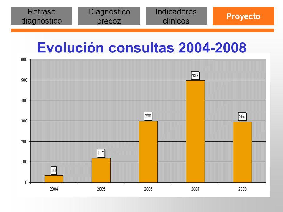 Procedencia consultes (1-11-2007 al 30-10-2008 ) Retraso diagnóstico Diagnóstico precoz Indicadores clínicos Proyecto