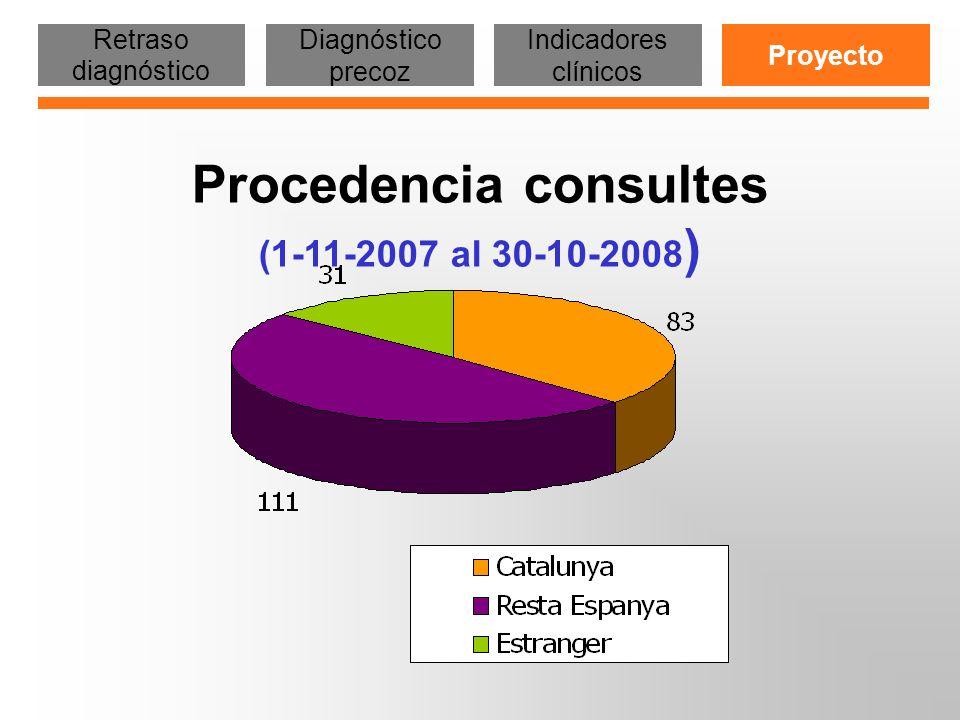 ESTAD Í STICAS WEB SIDA (Enero – Diciembre 2008) Total visites: 16.569 Media visitas dia: 45 EneroFebrMayoJunioJulioAgostSeptOctNovDicMarzoAbril Retraso diagnóstico Diagnóstico precoz Indicadores clínicos Proyecto