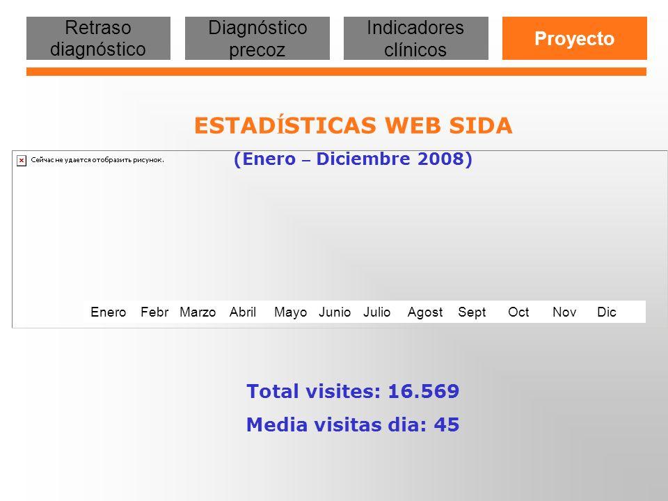 ESTAD Í STICAS WEB SIDA (Enero – Diciembre 2008) Total visites: 16.569 Media visitas dia: 45 EneroFebrMayoJunioJulioAgostSeptOctNovDicMarzoAbril Retra