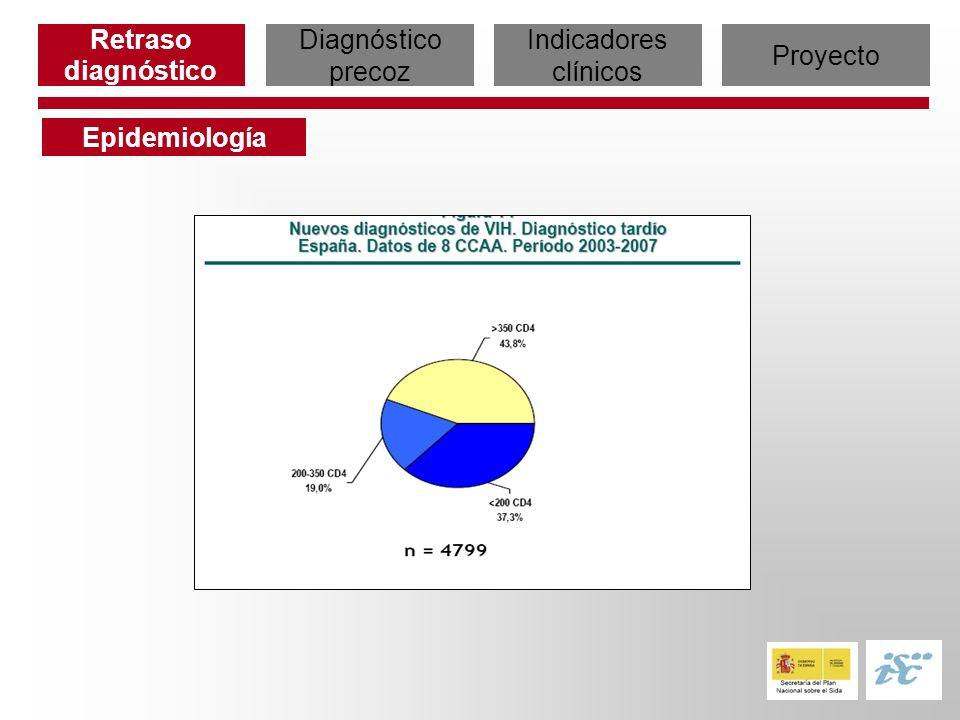 Retraso diagnóstico Diagnóstico precoz Indicadores clínicos Proyecto Epidemiología Hospital Clínic.