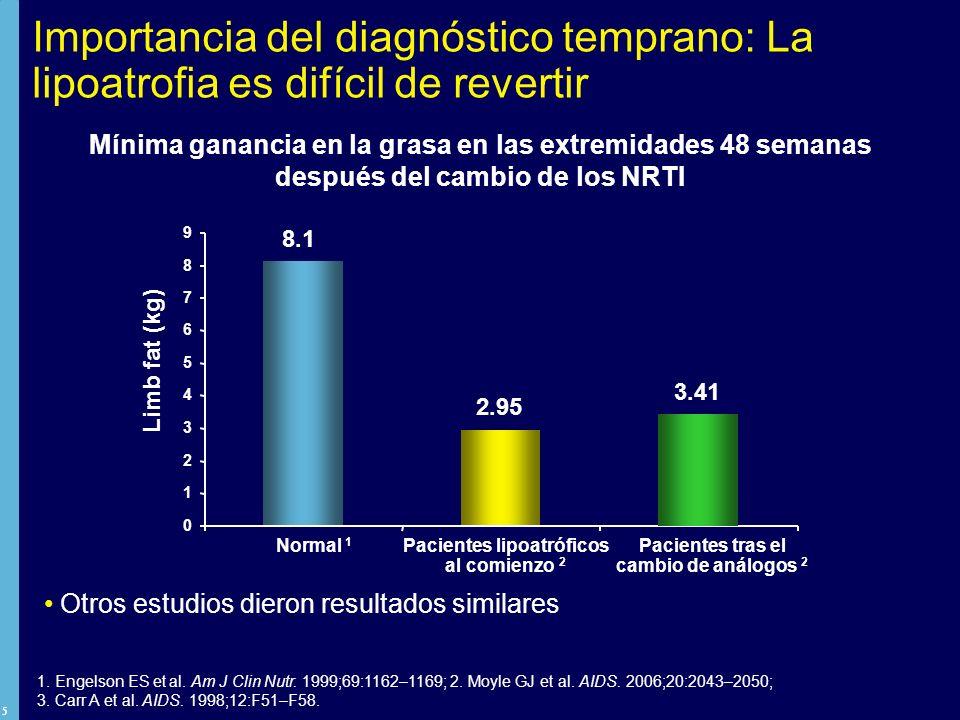 16 Investigación para esclarecer el papel de Kaletra en la lipoatrofia Mitocondria Adipocito Individuo Estudio 613 ACTG 5142 Dr.