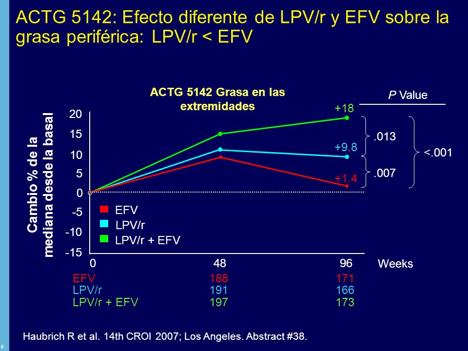 27 EFV increases pro-inflammatory cytokines and reduces adiponectin c/w LPV/r in human adipose cells EFV: 4 µM - increase in levels of MCP-1 (5.3-fold), IL-5 (4.2-fold), IL-8 (18.7-fold), PAI-1 (5.7-fold) and HGF (5.5-fold) Significant reduction of adiponectin and leptin (17% and 19% of levels vs controls respectively) LPV/r: No induction of MCP-1, IL-8 and PAI-I Minor but significant reduction in release of adiponectin and leptin (71% and 76% of levels vs controls, respectively) HGF and IL-6 were induced to a similar extent in response to LPV/r and to EFV mRNA: Adiponectin mRNA significantly decreased with [EFV] 2 µM and [LPV/r] 4 µM (EFV inhibition of mRNA significantly worse).