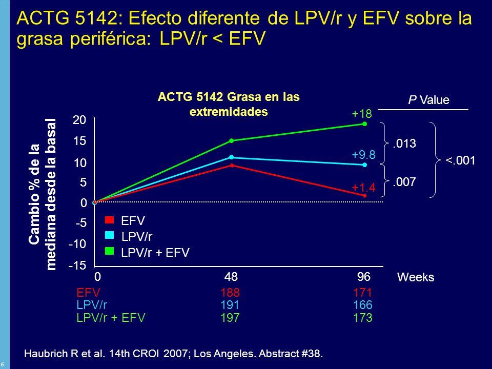7 ACTG 5142: La prevalencia de lipoatrofia fue menor con Kaletra que con EFV EFV 188 171 LPV/r 191 166 LPV/r + EFV 197 173 Valores de P a 96s LPV/EFV vs LPV: 0,023 LPV/EFV vs EFV: <0,001 LPV vs EFV: 0,003 Haubrich R et al.
