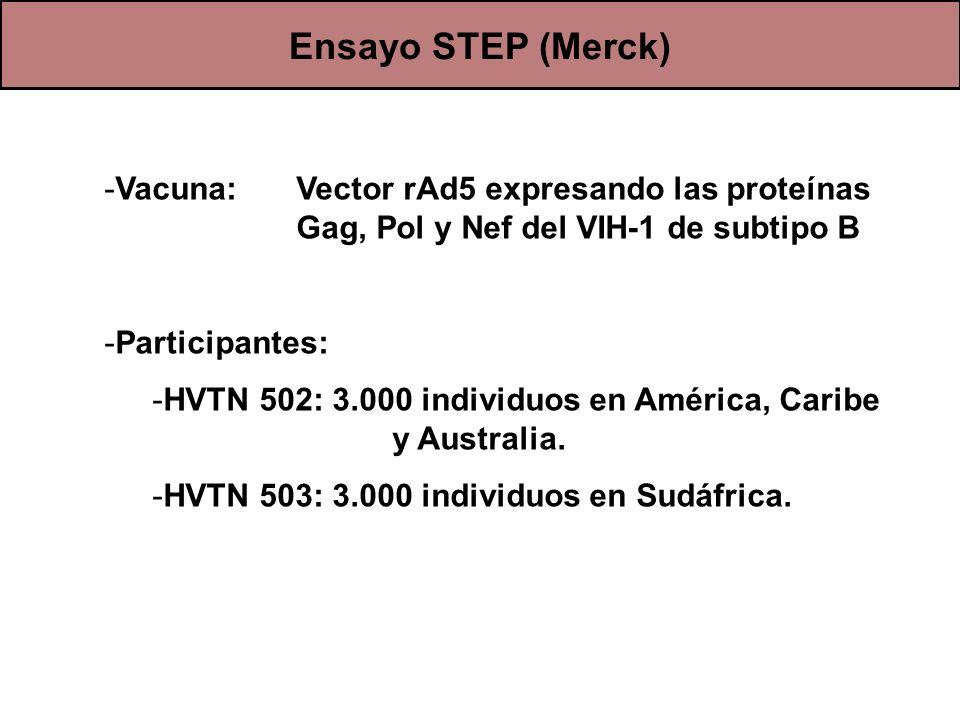Ensayo STEP (Merck) -Vacuna: Vector rAd5 expresando las proteínas Gag, Pol y Nef del VIH-1 de subtipo B -Participantes: -HVTN 502: 3.000 individuos en