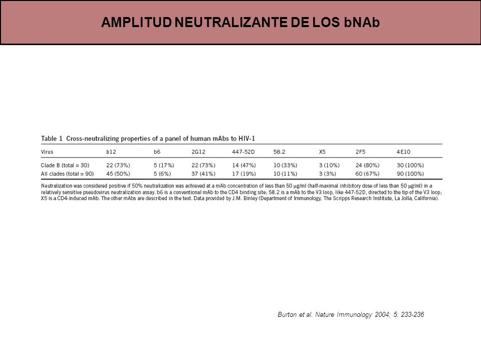 AMPLITUD NEUTRALIZANTE DE LOS bNAb Burton et al. Nature Immunology 2004; 5: 233-236