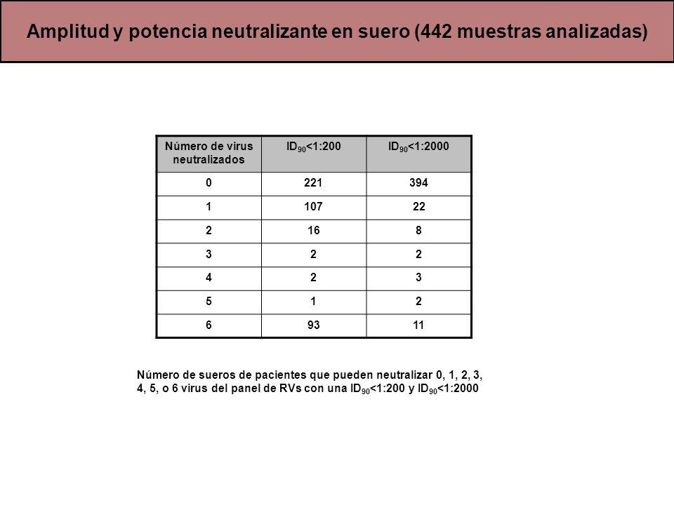 Amplitud y potencia neutralizante en suero (442 muestras analizadas) Número de sueros de pacientes que pueden neutralizar 0, 1, 2, 3, 4, 5, o 6 virus