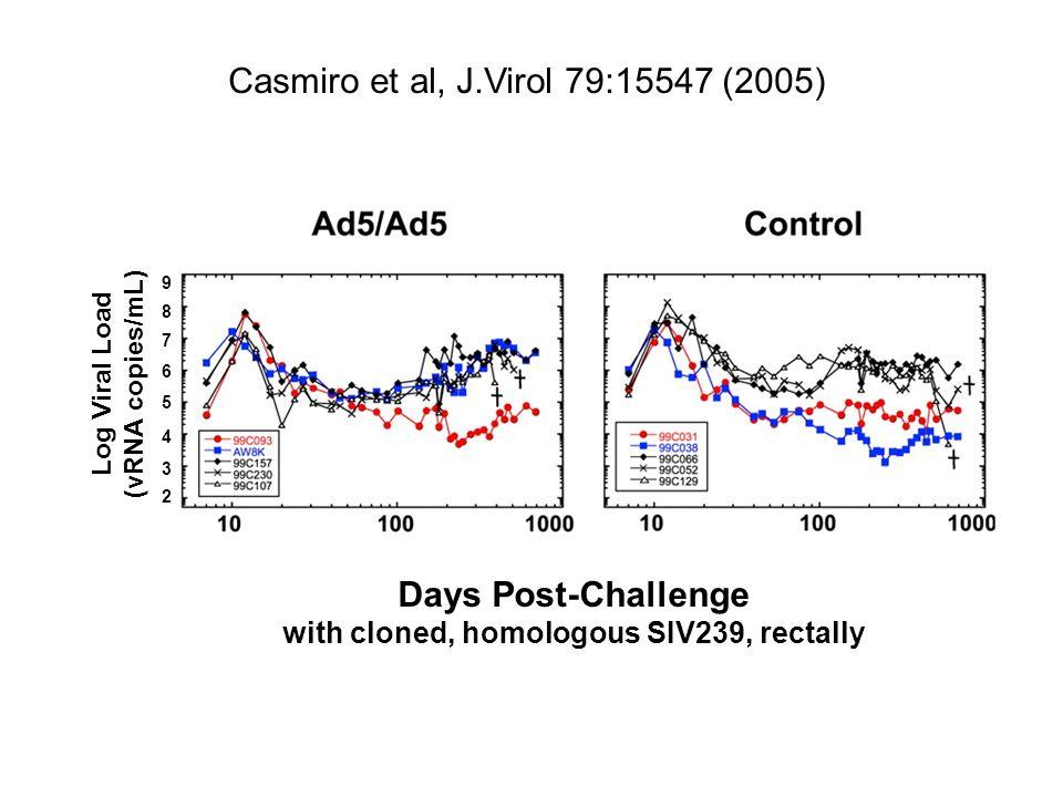 Days Post-Challenge with cloned, homologous SIV239, rectally Log Viral Load (vRNA copies/mL) Casmiro et al, J.Virol 79:15547 (2005) 9 8 2 3 4 5 6 7