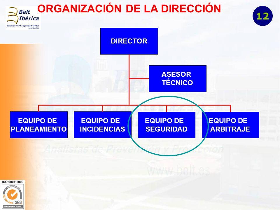 ORGANIZACIÓN DE LA DIRECCIÓN DIRECTOR EQUIPO DE PLANEAMIENTO EQUIPO DE INCIDENCIAS EQUIPO DE SEGURIDAD EQUIPO DE ARBITRAJE ASESOR TÉCNICO 12