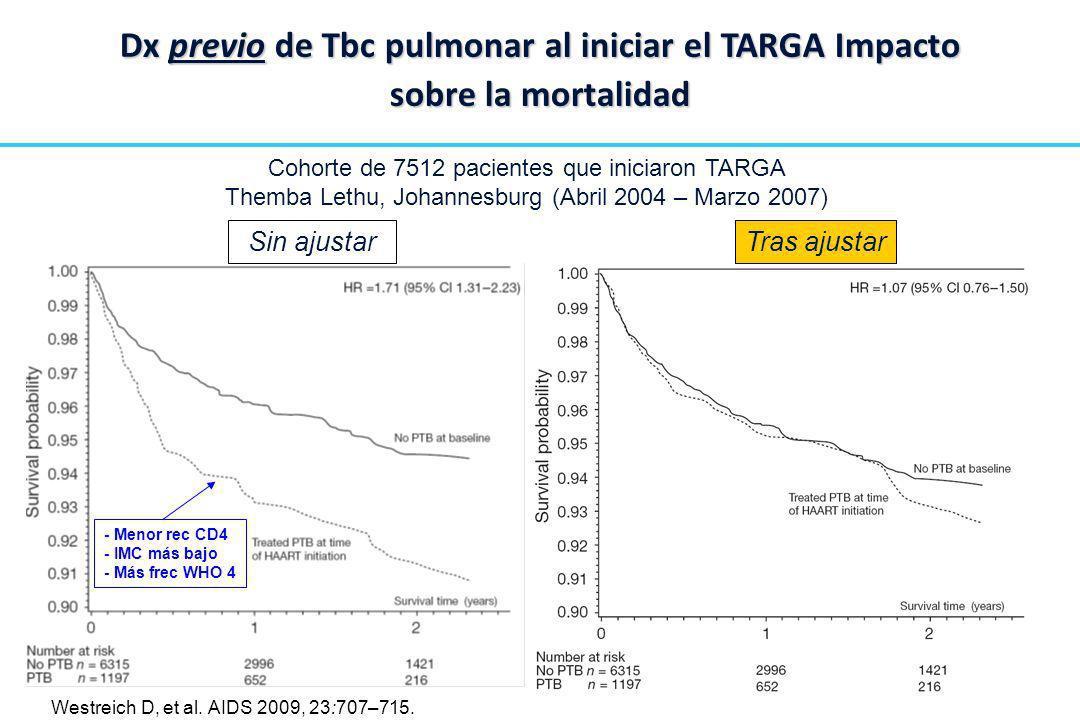 Cohorte de 7512 pacientes que iniciaron TARGA Themba Lethu, Johannesburg (Abril 2004 – Marzo 2007) Dx previo de Tbc pulmonar al iniciar el TARGA Impac