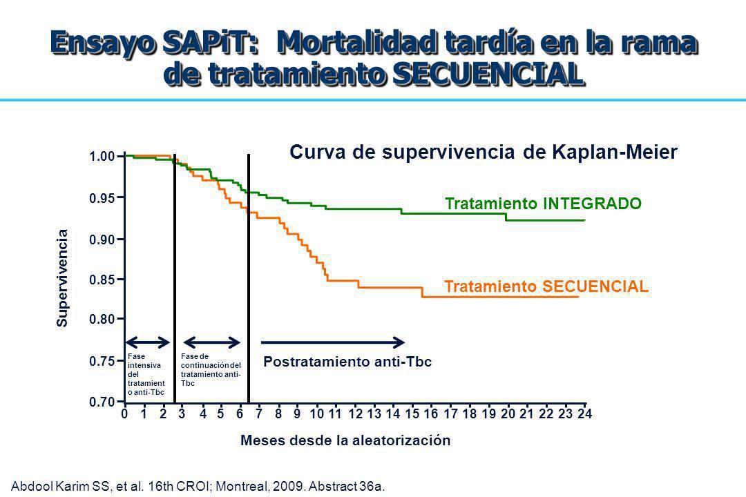 Ensayo SAPiT: Mortalidad tardía en la rama de tratamiento SECUENCIAL Meses desde la aleatorización Supervivencia 1.00 0.90 0.70 0.80 0.95 0.85 0.75 01