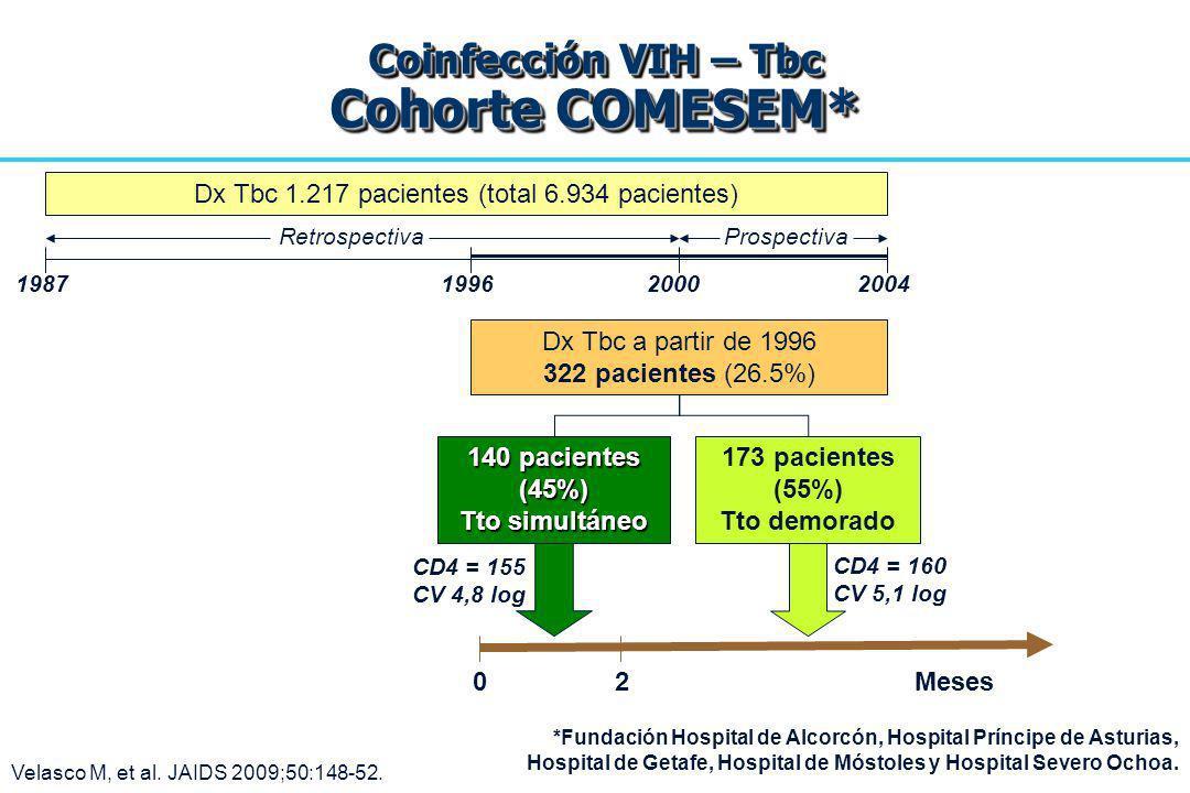 Coinfección VIH – Tbc Cohorte COMESEM* Velasco M, et al. JAIDS 2009;50:148-52. Dx Tbc 1.217 pacientes (total 6.934 pacientes) Dx Tbc a partir de 1996