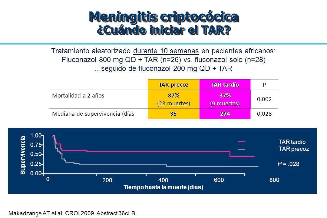 Makadzange AT, et al. CROI 2009. Abstract 36cLB. 0.00 0.25 0.50 0.75 1.00 0 200 400 600 800 Tiempo hasta la muerte (días) TAR tardío TAR precoz P =.02
