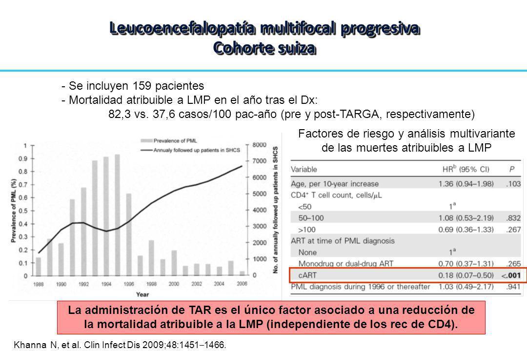 Factores de riesgo y análisis multivariante de las muertes atribuibles a LMP - Se incluyen 159 pacientes - Mortalidad atribuible a LMP en el año tras