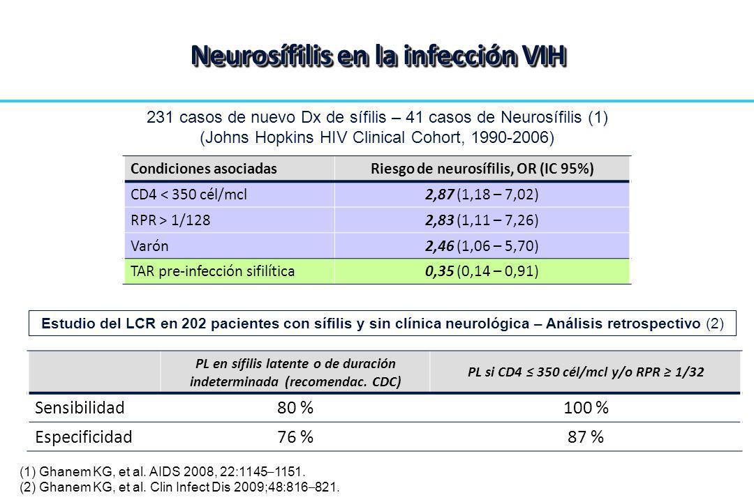 Neurosífilis en la infección VIH 231 casos de nuevo Dx de sífilis – 41 casos de Neurosífilis (1) (Johns Hopkins HIV Clinical Cohort, 1990-2006) Condic
