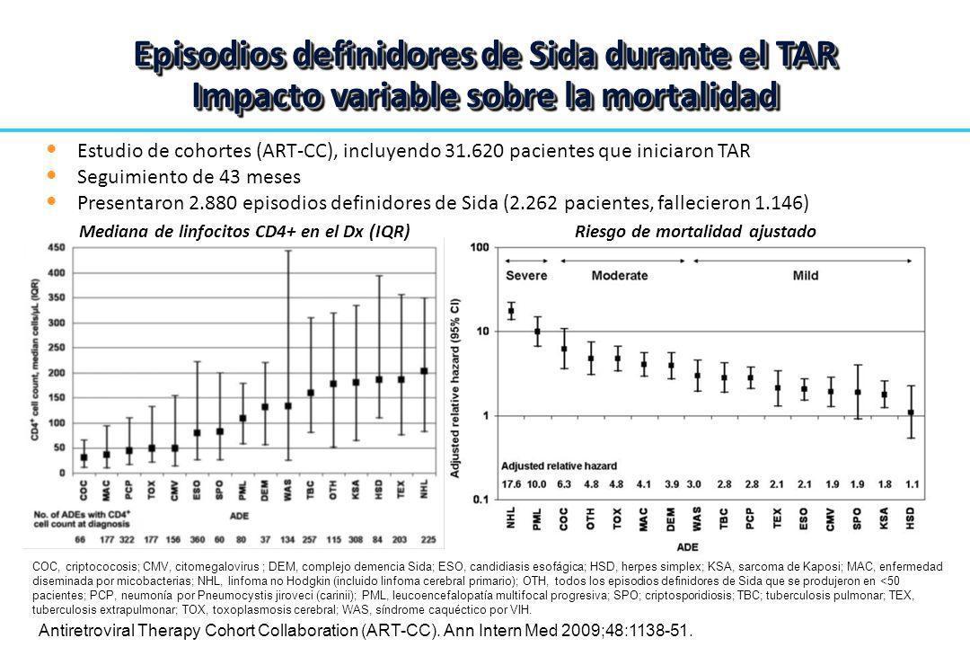 Estudio de cohortes (ART-CC), incluyendo 31.620 pacientes que iniciaron TAR Seguimiento de 43 meses Presentaron 2.880 episodios definidores de Sida (2