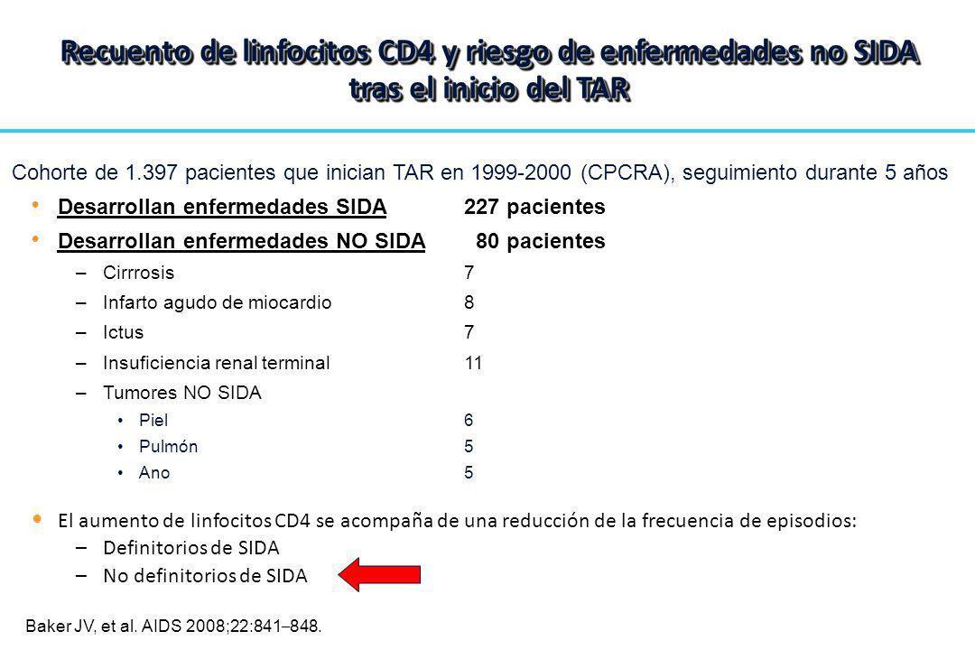 Desarrollan enfermedades SIDA227 pacientes Desarrollan enfermedades NO SIDA 80 pacientes –Cirrrosis 7 –Infarto agudo de miocardio8 –Ictus7 –Insuficien