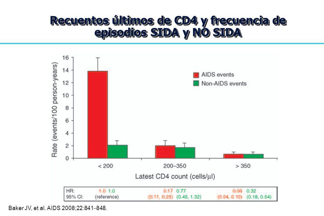 Recuentos últimos de CD4 y frecuencia de episodios SIDA y NO SIDA Baker JV, et al. AIDS 2008;22:841 – 848.