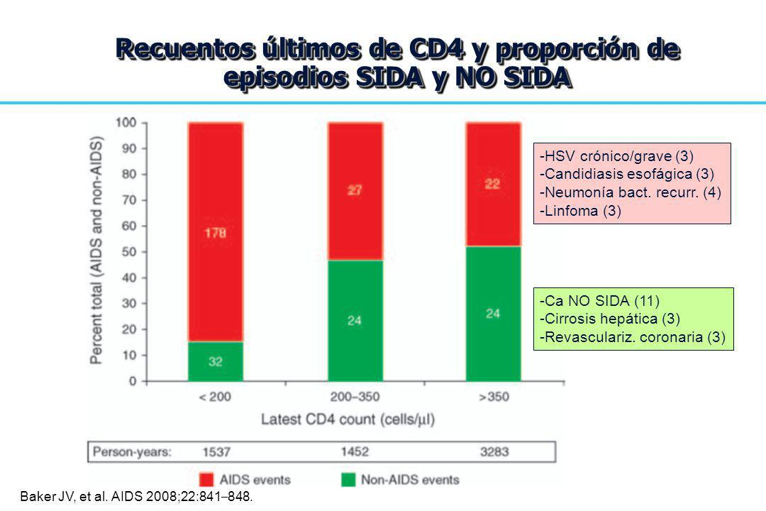 Recuentos últimos de CD4 y proporción de episodios SIDA y NO SIDA -HSV crónico/grave (3) -Candidiasis esofágica (3) -Neumonía bact. recurr. (4) -Linfo
